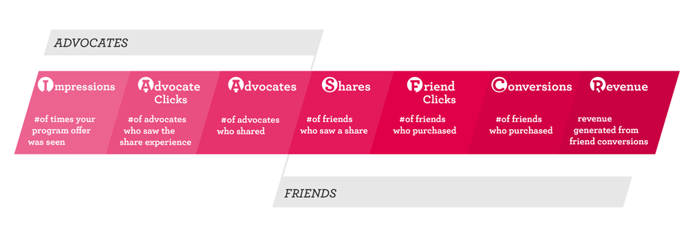 referral-funnel-advocates-vs-friends